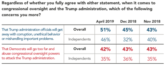 Chart showing that 51 percent of Americans are now more concerned that Trump will get away with corrupt behavior than they are of Democratic overreach, 42 percent.