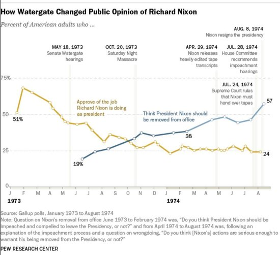https://www.pewresearch.org/fact-tank/2014/08/08/how-the-watergate-crisis-eroded-public-support-for-richard-nixon/