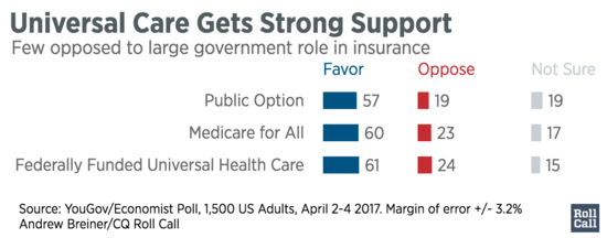 Universal_Care_Gets_Strong_Support_Favor_Oppose_Not_Sure_chartbuilder-2.png