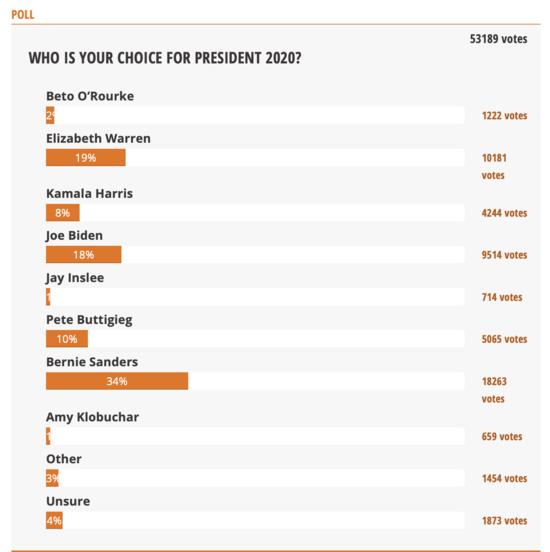 Daily Kos Democratic Straw Poll: May Day edition