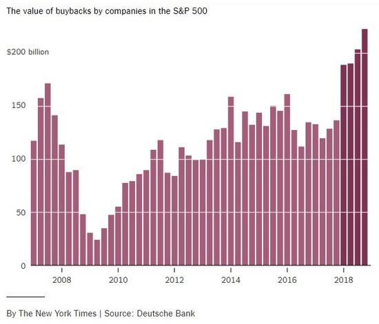 nyt_2018_stock_buybacks.jpg
