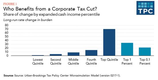 tpc_corporate_tax_cut.png