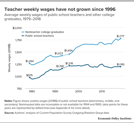 Teacher weekly wages have not grown since 1996