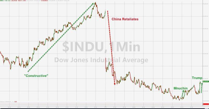 Dow drops 600 #BillionDollarLoser said Mexico will pay for the wall, and China will pay for tariffs