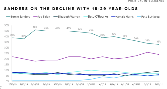 Poll graph showing steady drop in support for Bernie Sanders among 18-29 year olds.