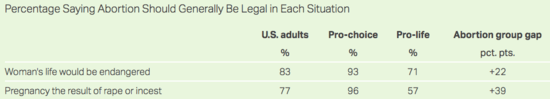 Chart showing 77 percent for legal access to abortion in cases of rape or incest, and 83 percent support if the life of the mother is jeopardized.