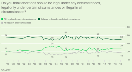 Chart showing basic attitudes about whether abortion should be legal in all cases, legal in some cases, or not legal in any cases almost unchanged since the