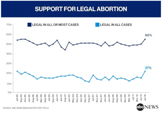 Graph showing 60% support for legal abortion in all or most cases and 27% support for legal abortion in all cases.