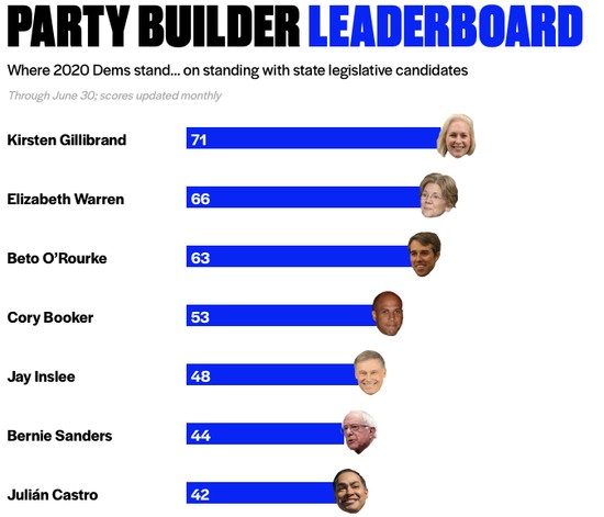 Partial graphic ranking Democratic candidates by how well they engage Democrats at the state level as of June 30, 2019.  https://partybuilder.org