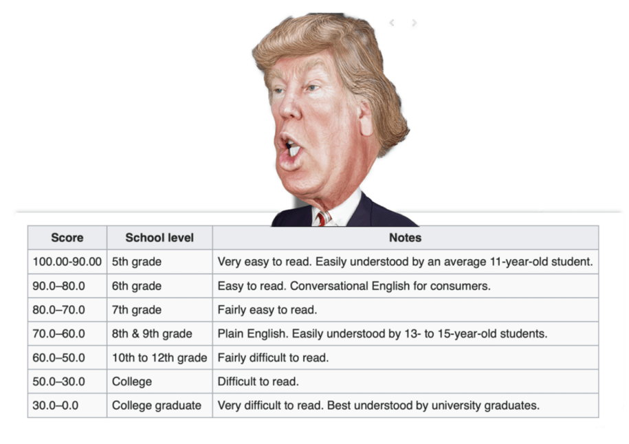 Trump blasts 10th grade Flesch Scale reading level NY Times. Can he even understand it?