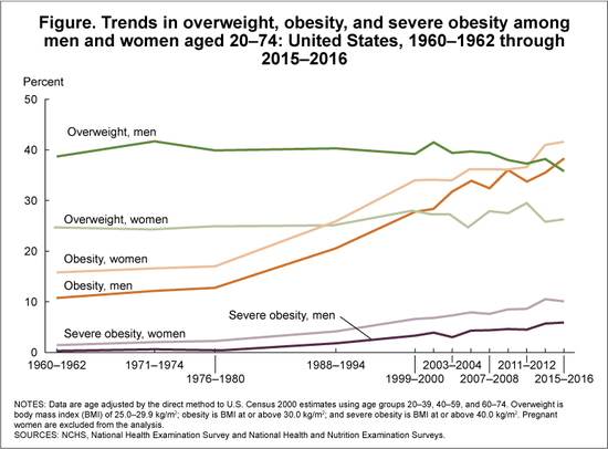 Chart of obesity in the US