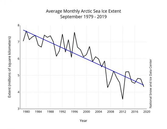 September ice in the Arctic
