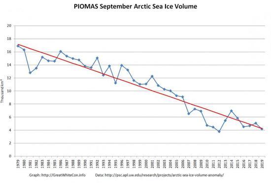 PIOMAS-Month-Sep-2019.png_thumb