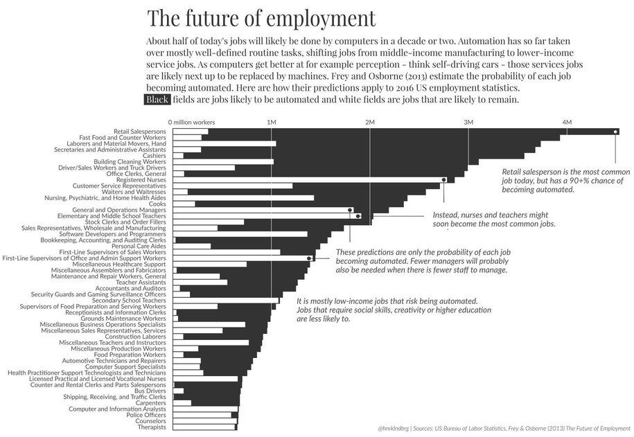 Automation, Employment, and Why UBI Beats the Alternative Solutions