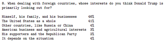 Survey question showing 46% of respondents think Trump is primarily advancing his own interests in foreign policy while just 41% say the US as a whole is his primary concern.