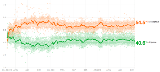 FiveThirtyEight aggregate polling showing that Trump