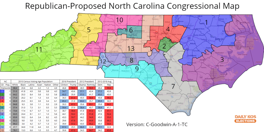 Court refuses to block North Carolina GOP's new House gerrymander in a setback for fair elections