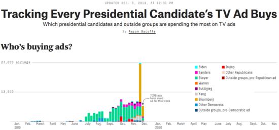 Graph showing Mike Bloomberg and Tom Steyer vastly outspending every other Democratic candidate.