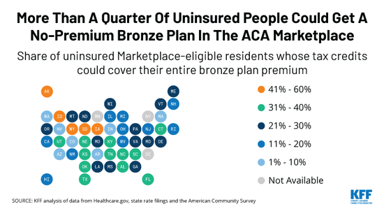 TWITTER-More-than-a-quarter-of-uninsured-people-could-get-a-no-premium-bronze-plan-in-the-ACA-marketplace_1.png