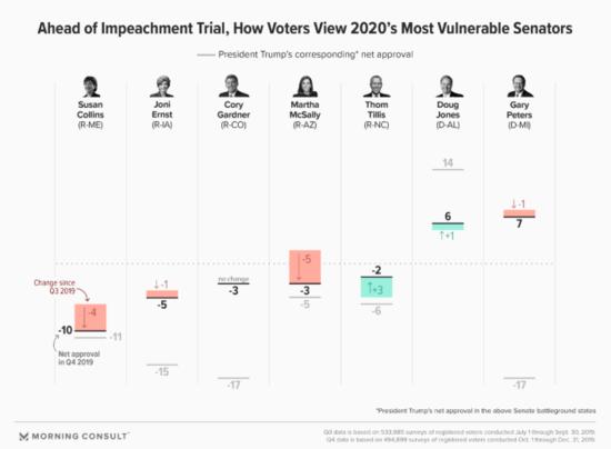 Graph showing approval ratings for 7 US Senators. Republicans Susan Collins (-10), Joni Ernst (-5), Cory Gardner (-3), Martha McSally (-3), and Thom Tillis (-2). Democrats Doug Jones (+6) and Gary Peters (+7).
