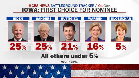 IA caucus final poll