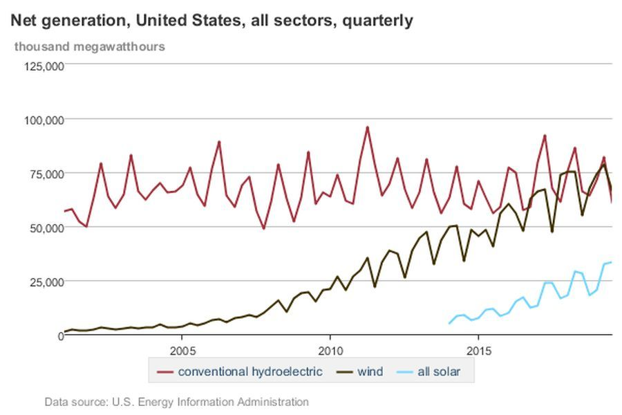 Wind Energy Milestone in the U. S.