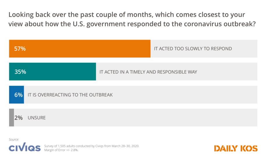 New Daily Kos/Civiqs poll: Majority of Americans disapprove of Trump's handling of coronavirus