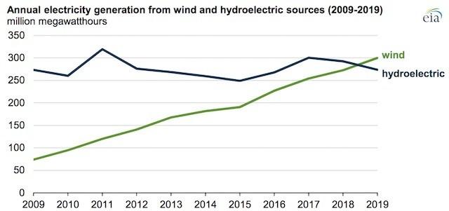 Renewable Tuesday: US Wind Surpasses Hydro