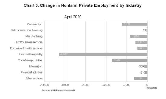 April 2020 ADP report