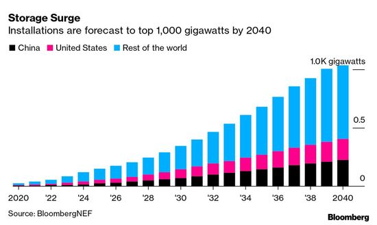 Projected market for battery-backed grid energy storage, 2020-2040
