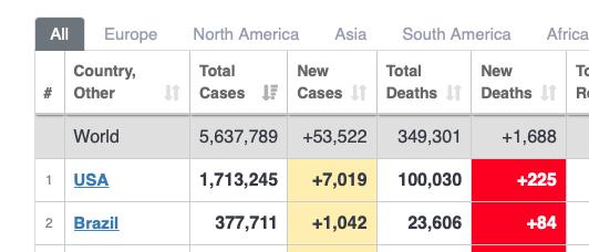 100K covid deaths milestone reached