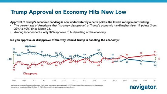 Trump polling on economy hits new low