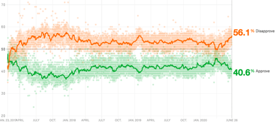 538 graph showing Trump