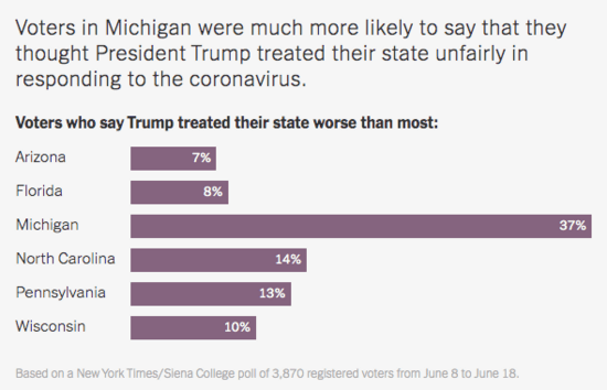 Graph showing 37% of Michigan voters thought Trump treated their state unfairly during the coronavirus response. That was a far higher number than even the second highest number from North Carolina, where only 14% thought their state had been treated unfairly.