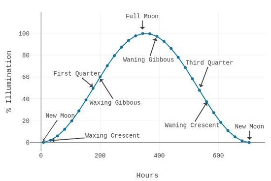 A plot of the lunar cycle
