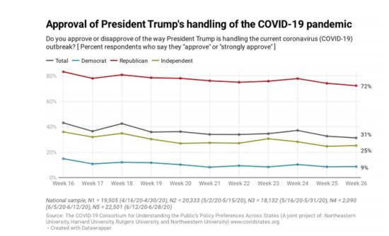 Trump approval on coronavirus