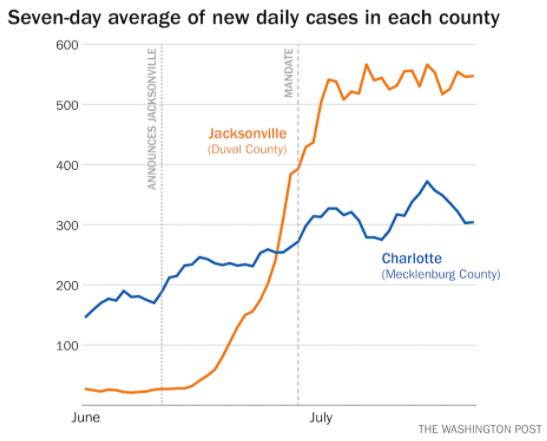 Graph showing the trend lines for new case counts in Charlotte and Jacksonville inverting over the course of the last couple months. Jacksonville started in the single digits and now averages more than 500 new cases a day, while Charlotte began a bit below 150 and now averages some 300 new cases a day.