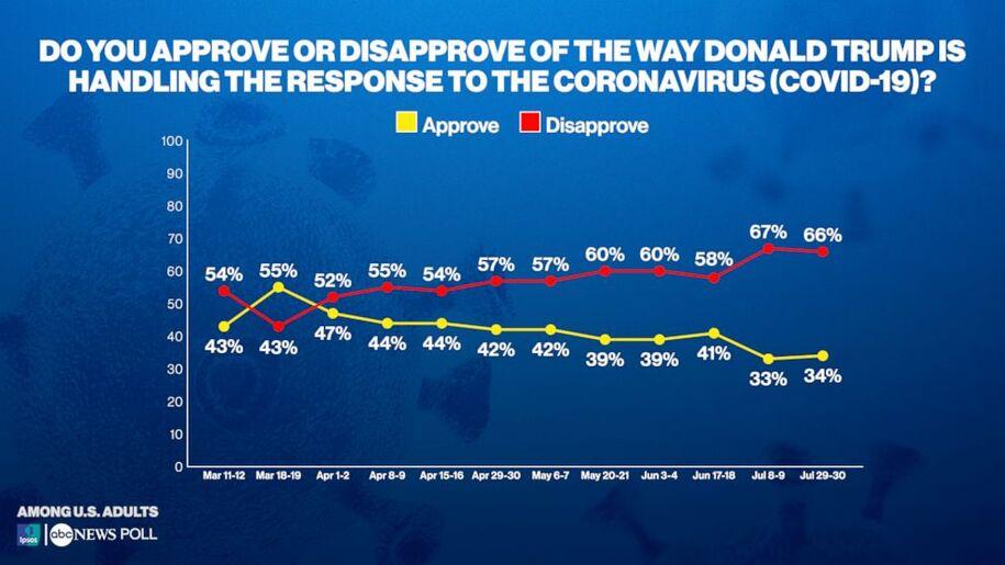 Donald Trump approval of coronavirus via latest ABC-Ipsos poll
