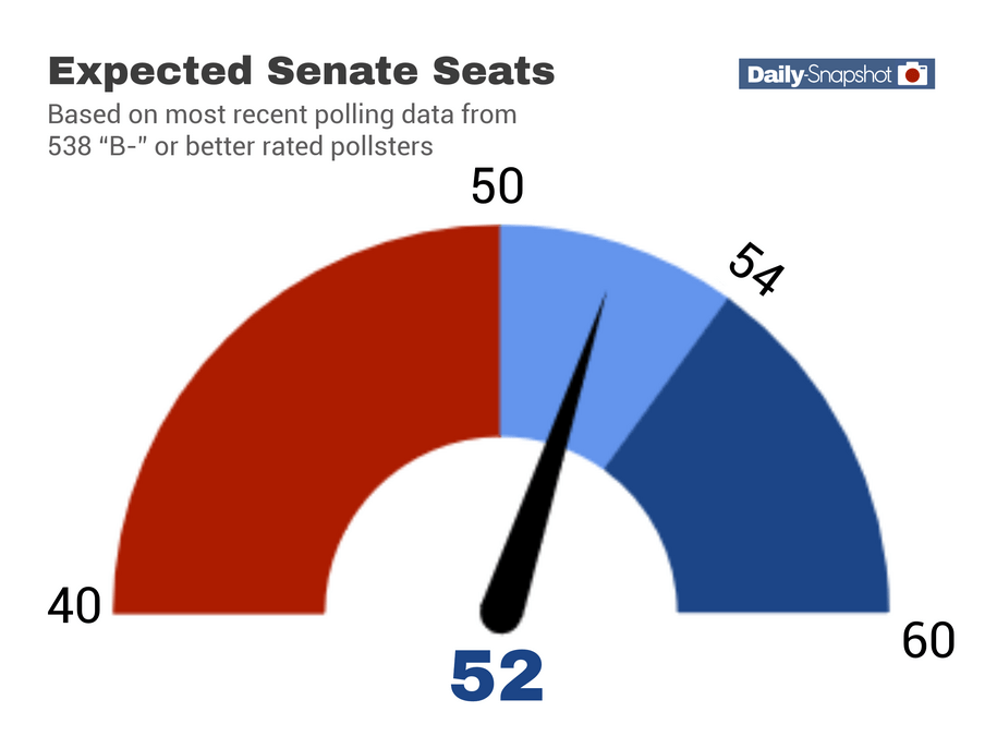 Polling Update for Wednesday, August 12: The NEW 538 Model and We Look at the Senate (With CHARTS!)