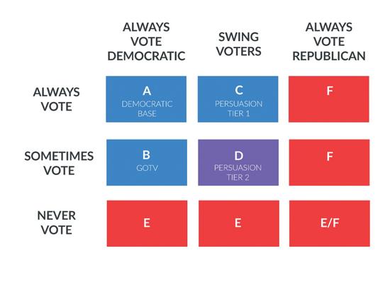 NGP-Van Voter Outreach Model