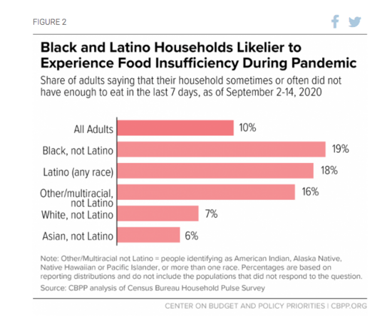 Food accessibility during pandemic