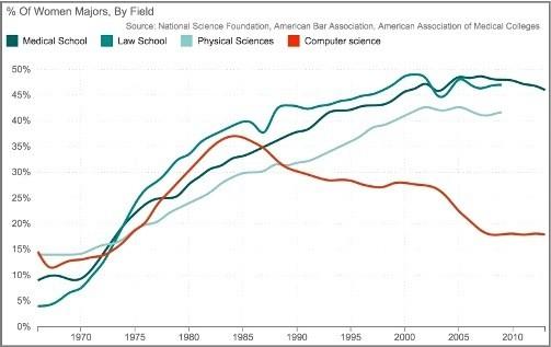 Chart-Womenmajorsincomputersciencedecline.jpg