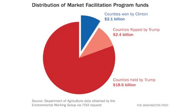 Distribution of Market Facilitation Program