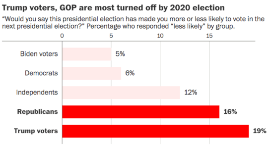 Bar graph showing Trump voters most likely to say they are less likely to vote in the next presidential election at 19%, while 16% of Republican voters said the same.
