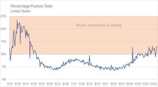 Percentage of tests nationwide that return a positive result