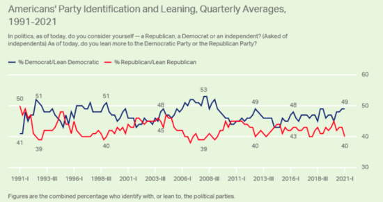 Graph showing Democratic affiliation spiking to 49% since the 2020 election while Republican affiliation plummets to 40%.