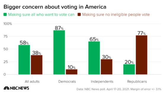 Bar graph showing that while 58% of voters overall prioritize voting rights/access over making sure ineligible people don
