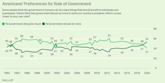 Gallup polling since the early