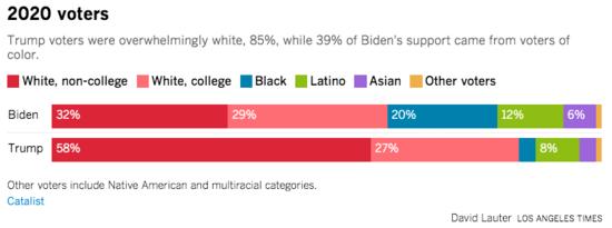 Bar graph showing Biden