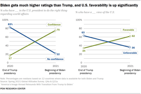 US favorability abroad
